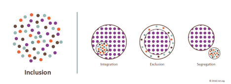 Integration vs Exlusion vs segregation